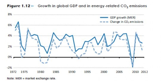 GDP and Emissions chart