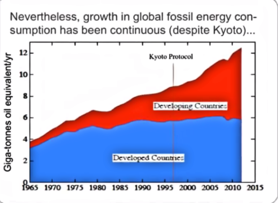 Fossil fuel growth