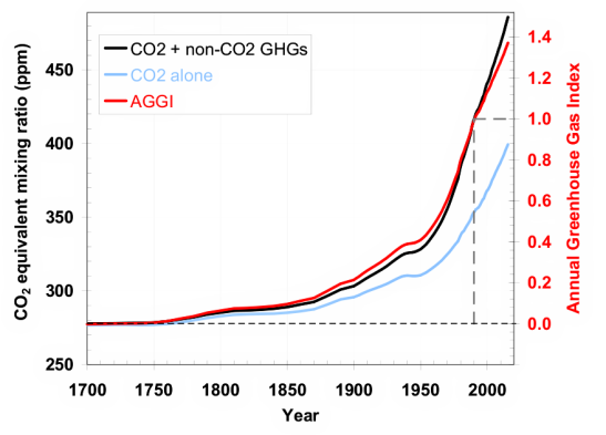 The greenhouse gas inventory shows an accelerated rise in concentrations in recent years. Credit: NOAA