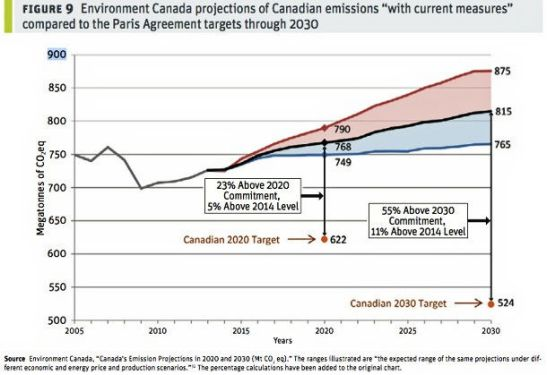 Canada's emission projections