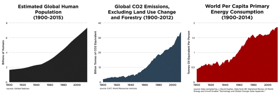 pop-energy-climate-charts-since1900-large