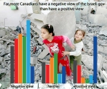 Gaza rubble graph